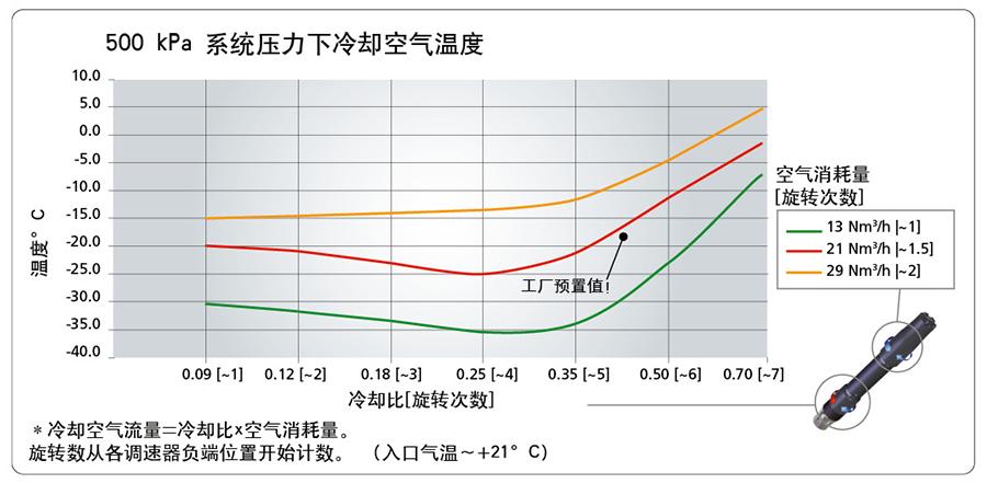 500 kPa 系统压力下冷却空气温度
