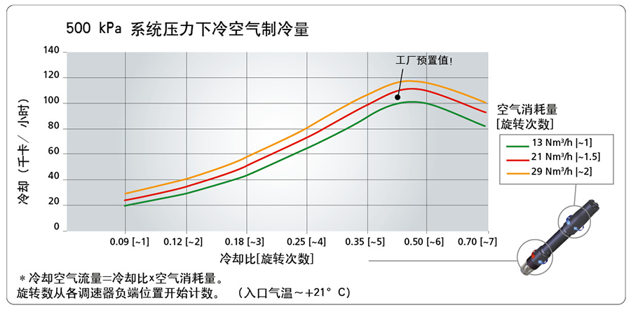 500 kPa 系统压力下冷空气制冷量