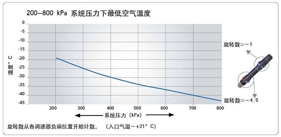 200-800 kPa 系统压力下最低空气温度